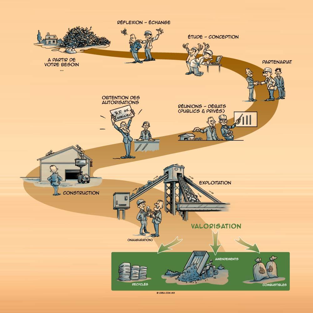 illustration : ingéniérie valorisation déchets